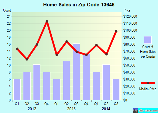 Zip code 13646 (Hammond, New York) real estate house value trends