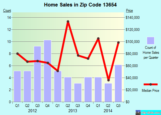 Zip code 13654 (Heuvelton, New York) real estate house value trends