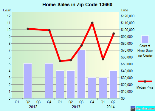 Zip code 13660 (, New York) real estate house value trends