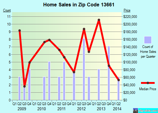 Zip code 13661 (Mannsville, New York) real estate house value trends