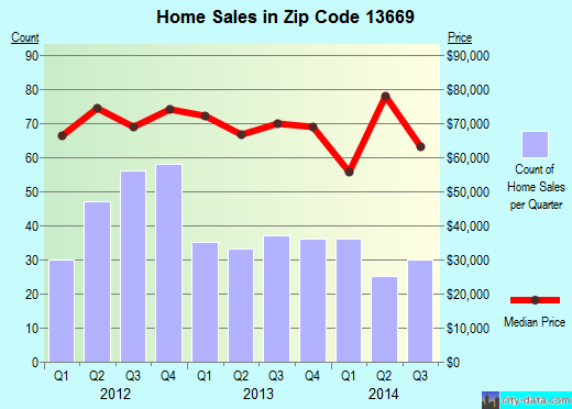 Zip code 13669 (Ogdensburg, New York) real estate house value trends