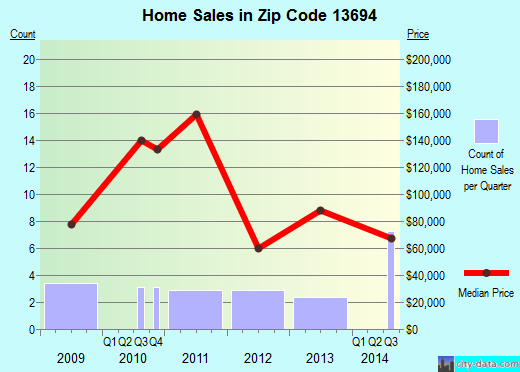 Zip code 13694 (WADDINGTON, New York) real estate house value trends