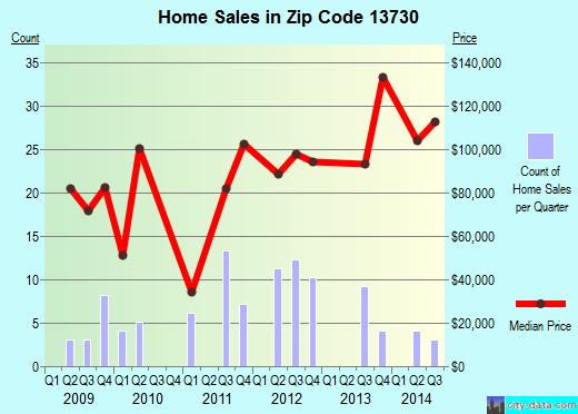 Zip code 13730 (Afton, New York) real estate house value trends