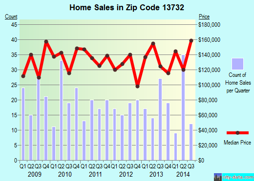 Zip code 13732 (Apalachin, New York) real estate house value trends