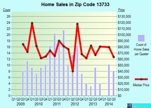 Zip code 13733 (Bainbridge, New York) real estate house value trends