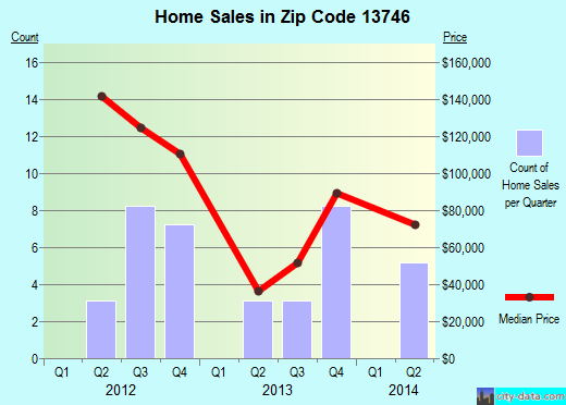 Zip code 13746 (CHENANGO FORKS, New York) real estate house value trends