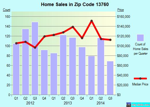 Zip code 13760 (Endwell, New York) real estate house value trends