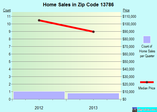 Zip code 13786 (, New York) real estate house value trends