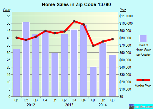 Zip code 13790 (Johnson City, New York) real estate house value trends