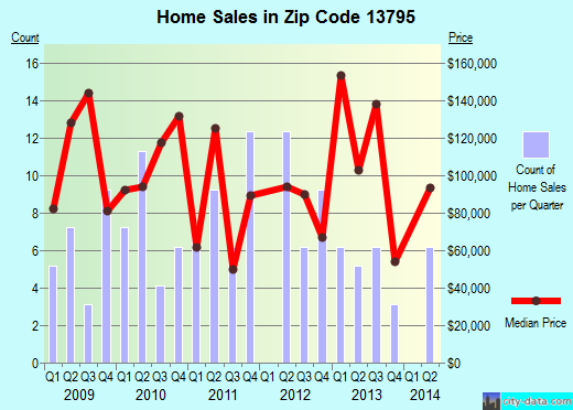 Zip code 13795 (, New York) real estate house value trends