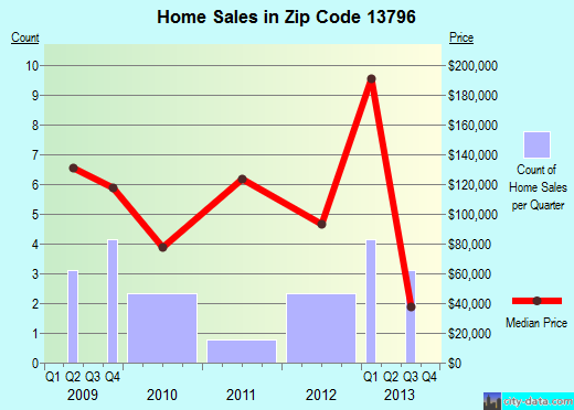 Zip code 13796 (Laurens, New York) real estate house value trends