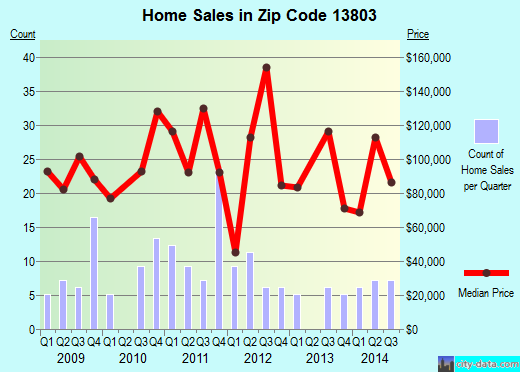 Zip code 13803 (Marathon, New York) real estate house value trends