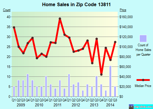 Zip code 13811 (Newark Valley, New York) real estate house value trends