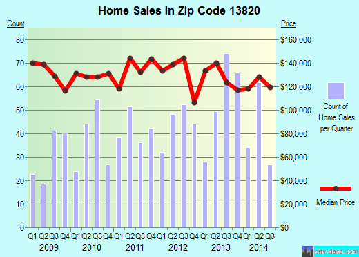 Zip code 13820 (ONEONTA, New York) real estate house value trends