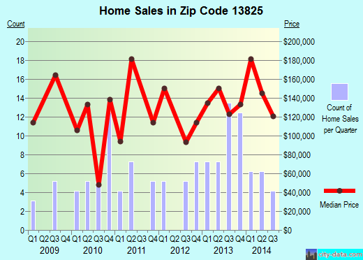 Zip code 13825 (OTEGO, New York) real estate house value trends