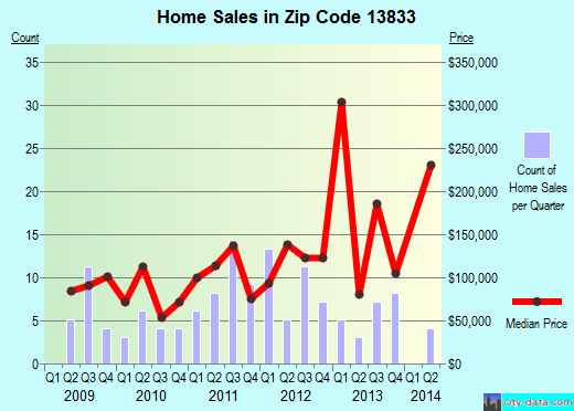 Zip code 13833 (, New York) real estate house value trends