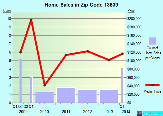 Zip code 13839 (SIDNEY CENTER, New York) real estate house value trends