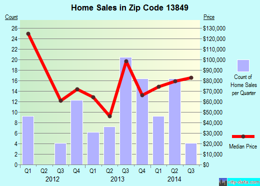 Zip code 13849 (Unadilla, New York) real estate house value trends