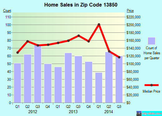 Zip code 13850 (, New York) real estate house value trends