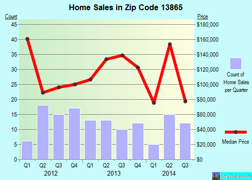Zip code 13865 (Windsor, New York) real estate house value trends