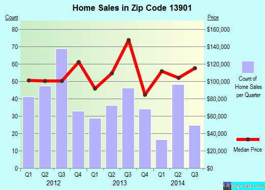 Zip code 13901 (Binghamton, New York) real estate house value trends