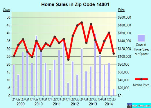 Zip code 14001 (Akron, New York) real estate house value trends