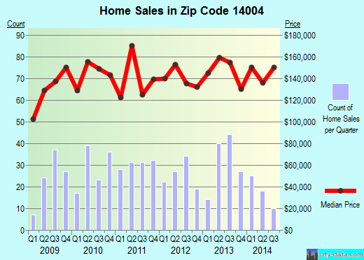 Zip code 14004 (Town Line, New York) real estate house value trends