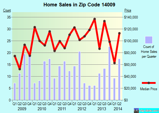 Zip code 14009 (Arcade, New York) real estate house value trends