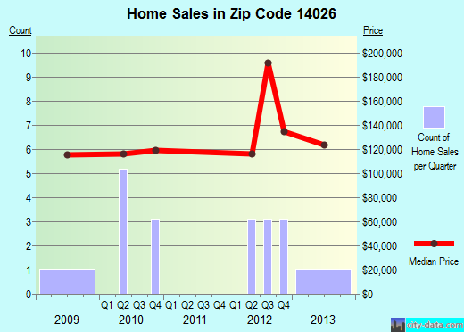 Zip code 14026 (, New York) real estate house value trends
