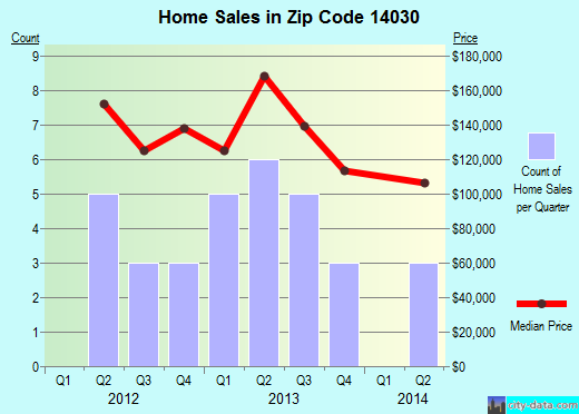 Zip code 14030 (Yorkshire, New York) real estate house value trends