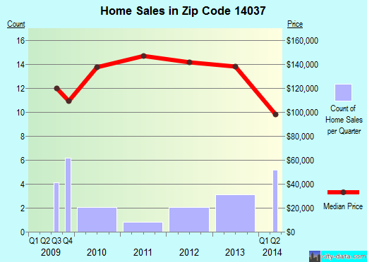 Zip code 14037 (, New York) real estate house value trends