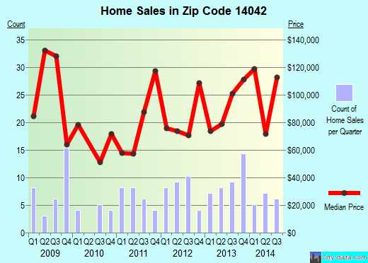Zip code 14042 (Delevan, New York) real estate house value trends