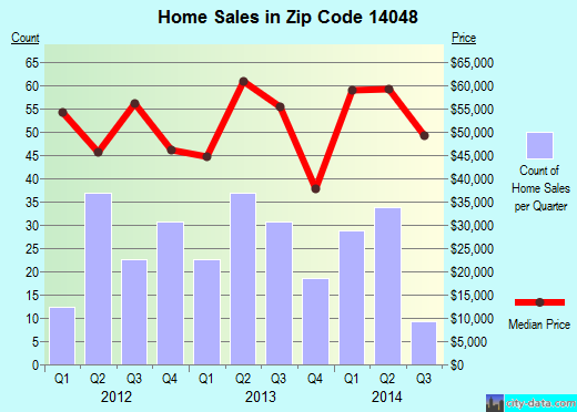 Zip code 14048 (Dunkirk, New York) real estate house value trends