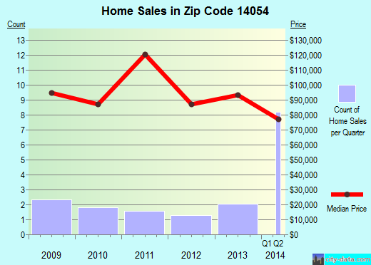 Zip code 14054 (, New York) real estate house value trends
