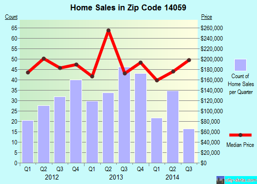 Zip code 14059 (Elma Center, New York) real estate house value trends