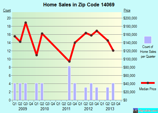 Zip code 14069 (, New York) real estate house value trends