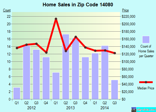 Zip code 14080 (Holland, New York) real estate house value trends