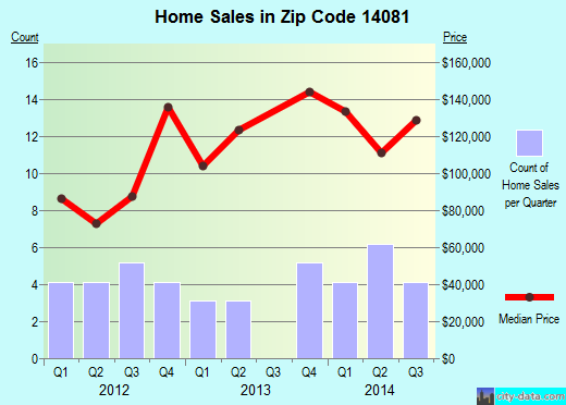 Zip code 14081 (Farnham, New York) real estate house value trends