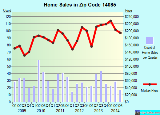 Zip code 14085 (, New York) real estate house value trends