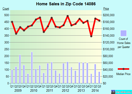 Zip code 14086 (Lancaster, New York) real estate house value trends