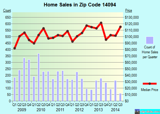 Zip code 14094 (Lockport, New York) real estate house value trends