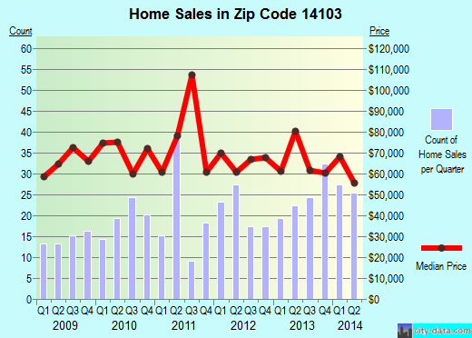Zip code 14103 (Medina, New York) real estate house value trends