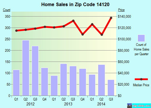 Zip code 14120 (North Tonawanda, New York) real estate house value trends