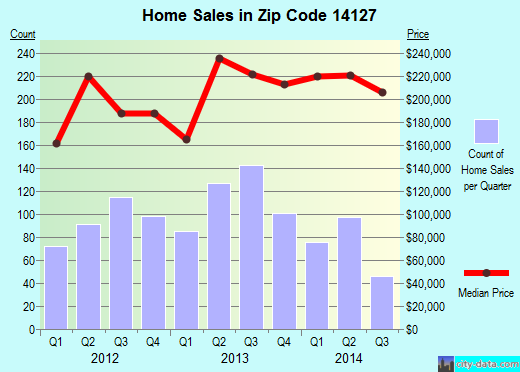 Zip code 14127 (Orchard Park, New York) real estate house value trends