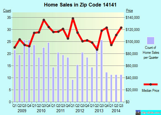 Zip code 14141 (Springville, New York) real estate house value trends