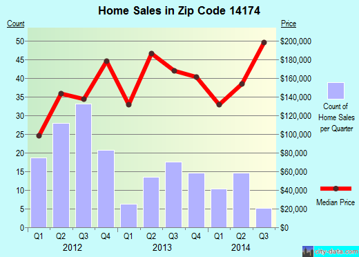 Zip code 14174 (Youngstown, New York) real estate house value trends
