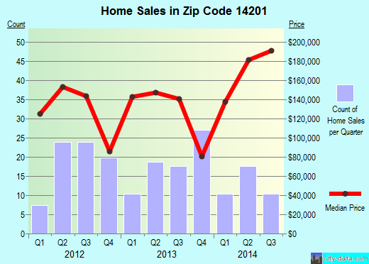 Zip code 14201 (Buffalo, New York) real estate house value trends