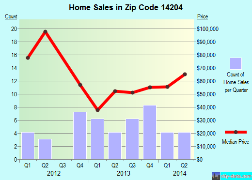 Zip code 14204 (Buffalo, New York) real estate house value trends