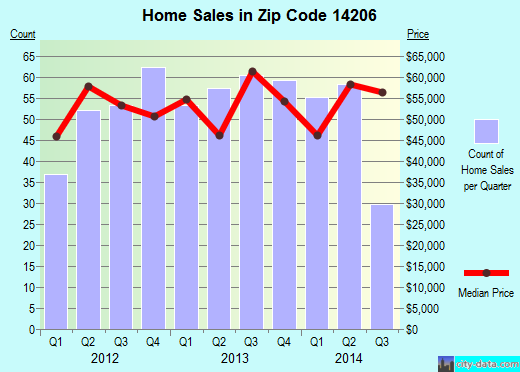 Zip code 14206 (Buffalo, New York) real estate house value trends