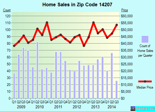 Zip code 14207 (Buffalo, New York) real estate house value trends